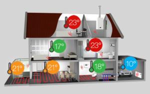 stadsverwarmingsthermostaat zoneregeling 300x189 - Loodgieter Weesp
